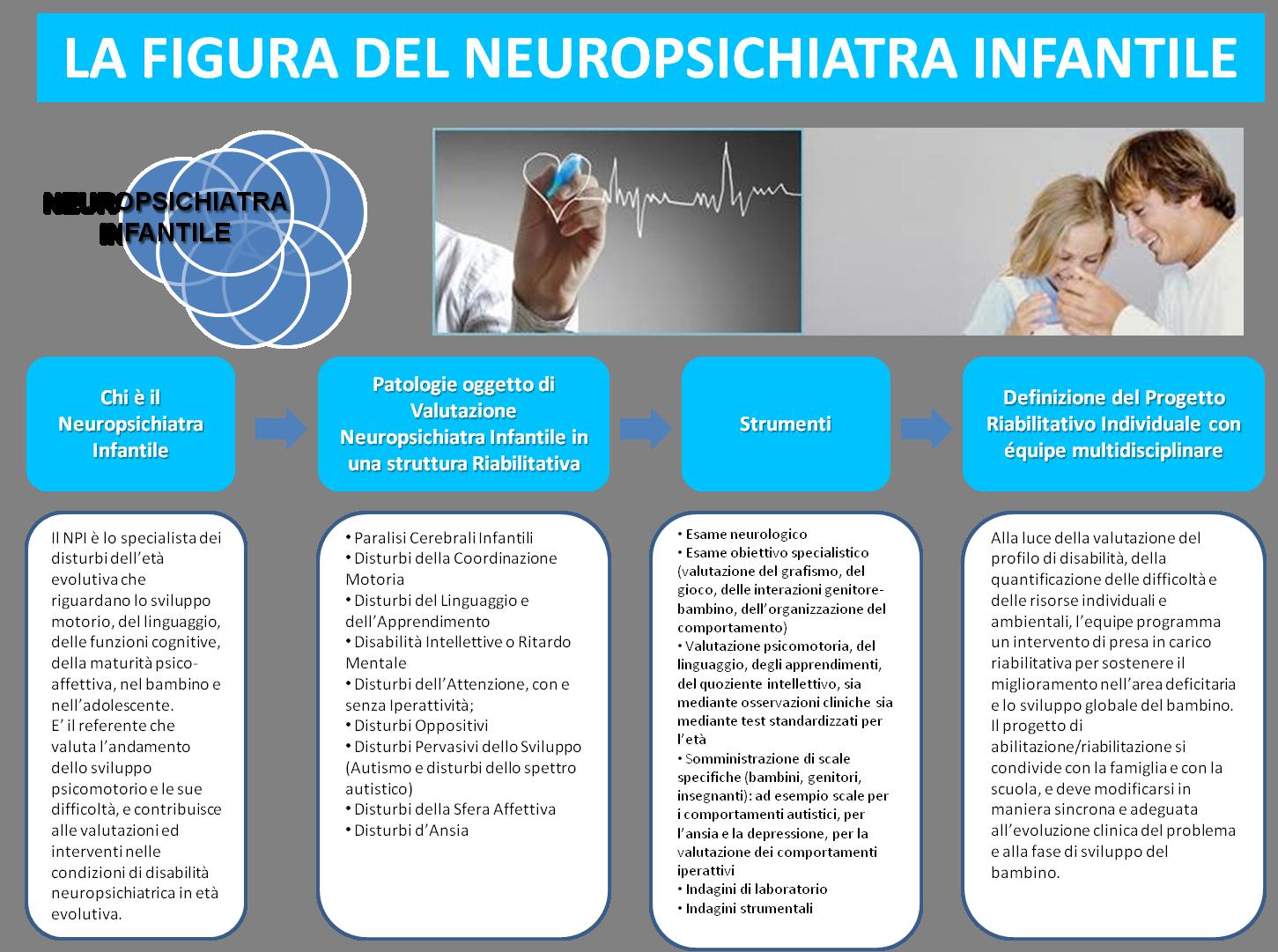 Il Neuro-Psichiatra