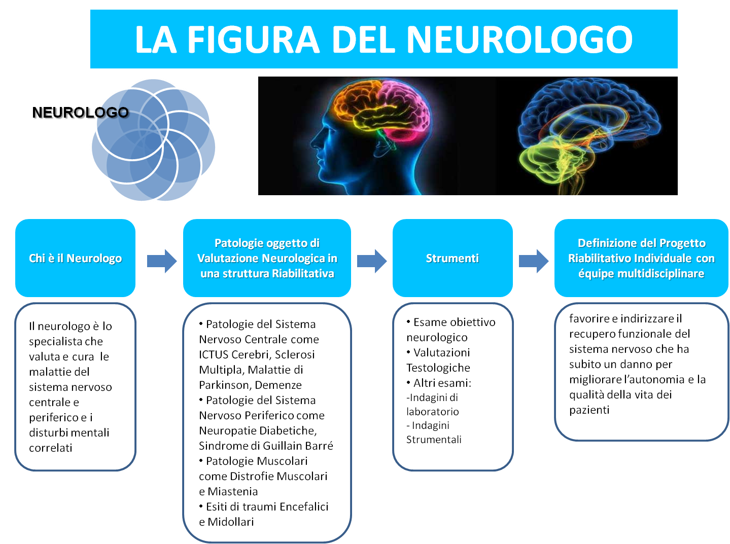 Il Neurologo
