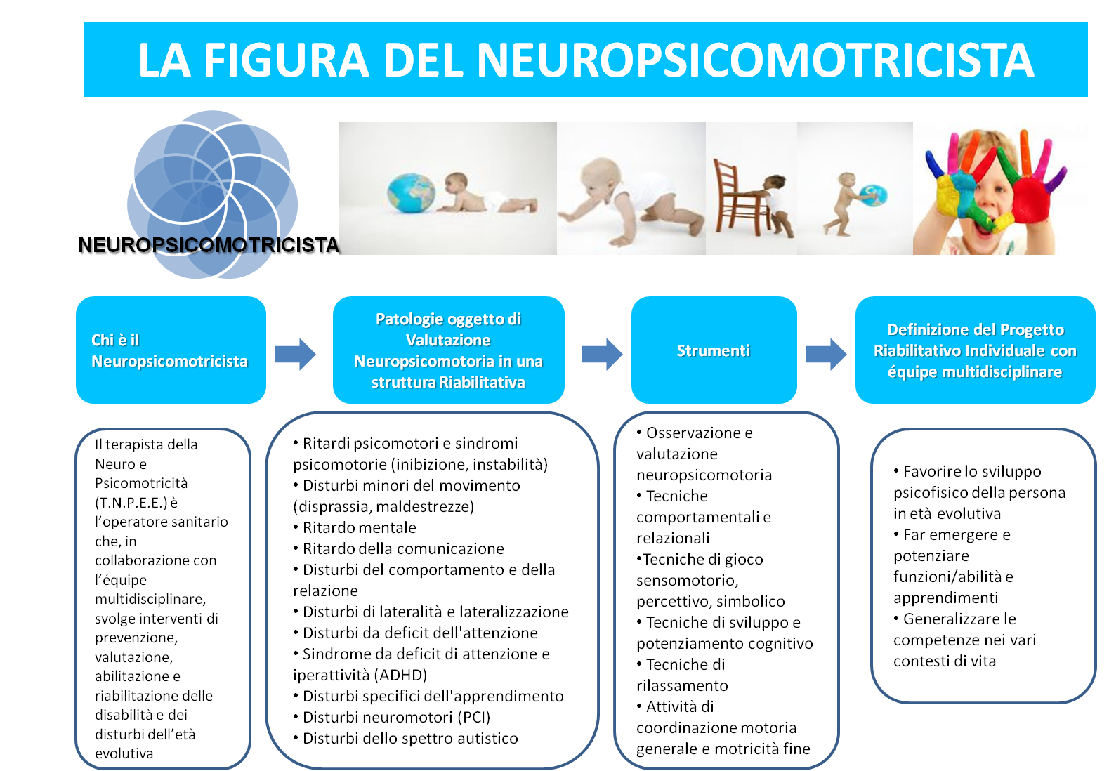 Il Neuropsicomotricista