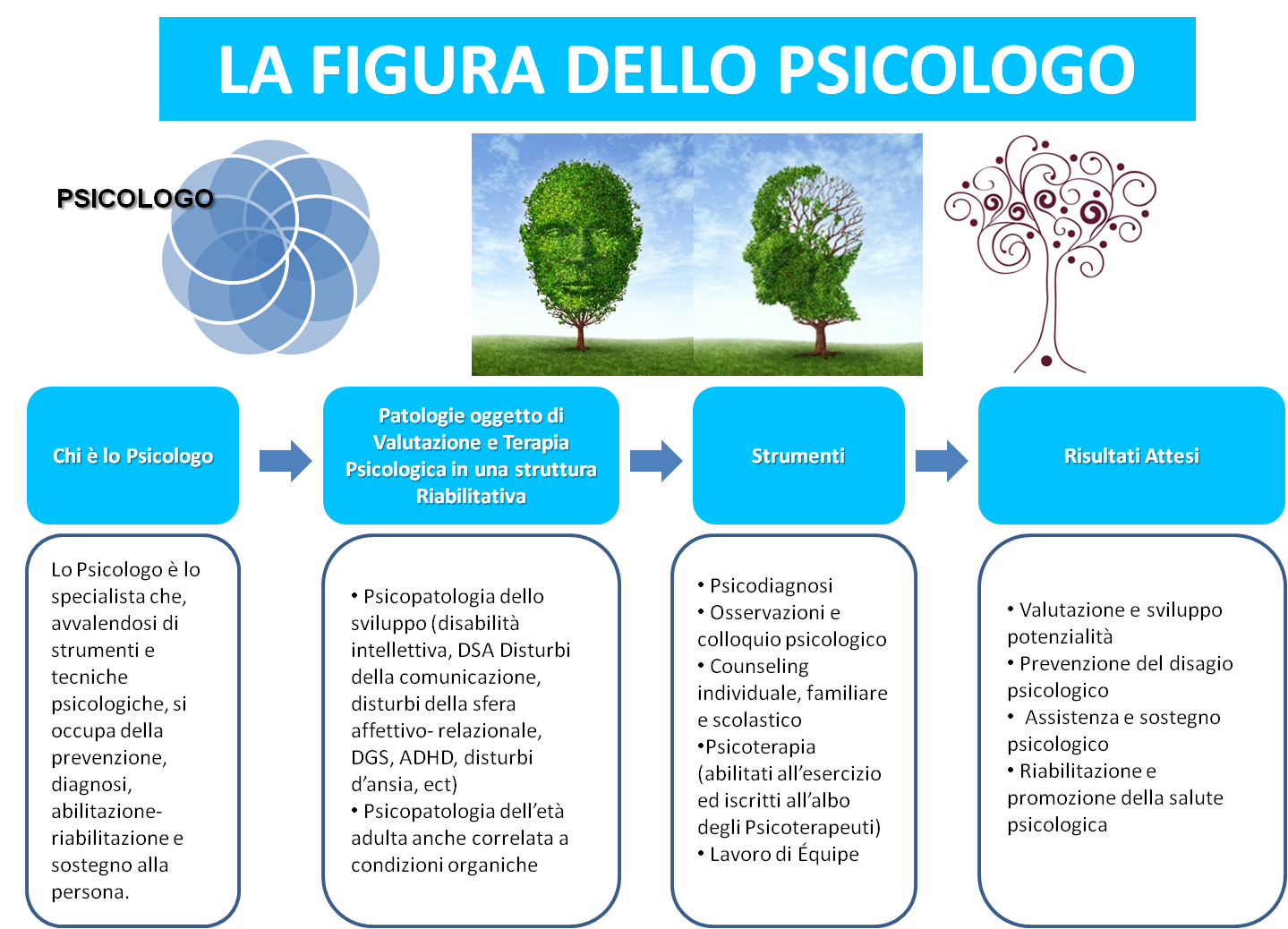 Lo Psicologo